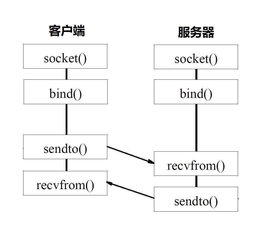 基于 UDP 协议的 Socket 程序函数调用过程图