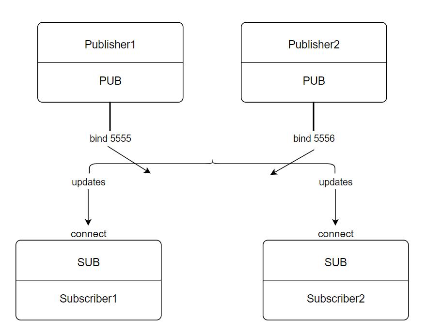 PubSub模式
